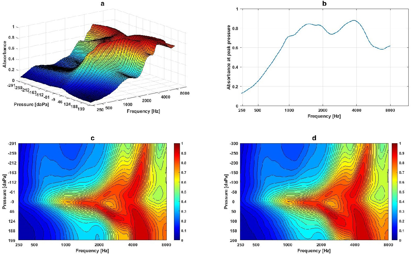 Figure 1 for Analysing Wideband Absorbance Immittance in Normal and Ears with Otitis Media with Effusion Using Machine Learning