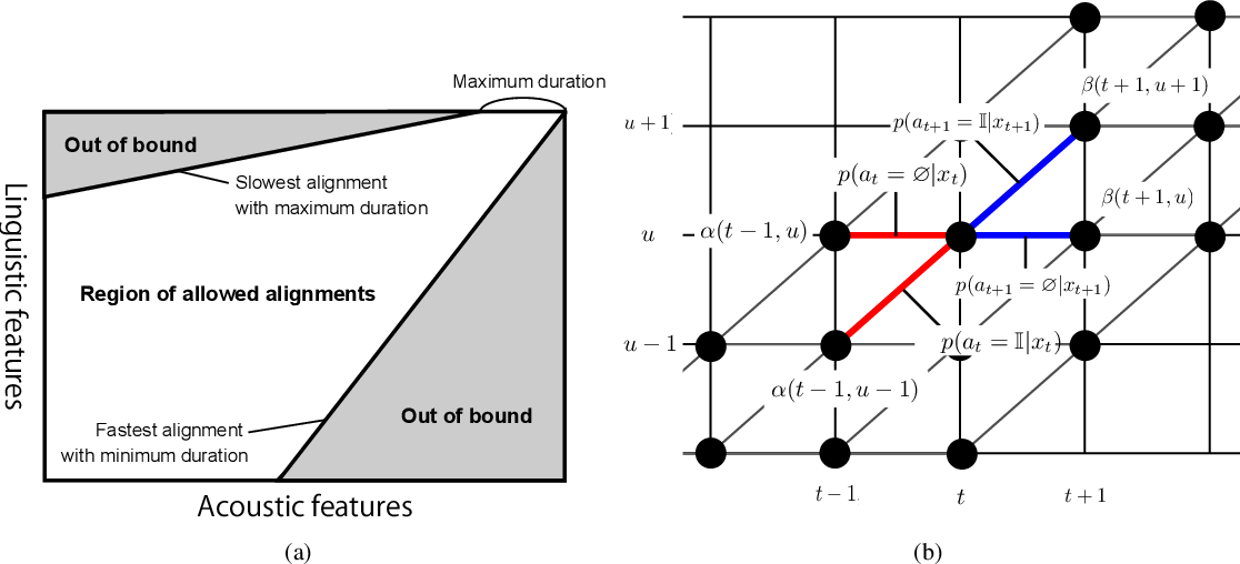 Figure 4 for End-to-End Text-to-Speech using Latent Duration based on VQ-VAE