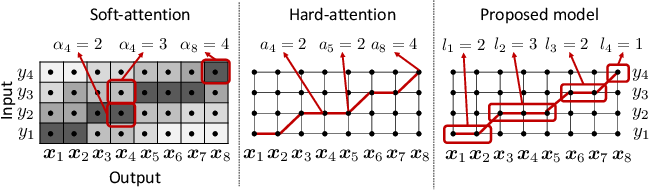 Figure 1 for End-to-End Text-to-Speech using Latent Duration based on VQ-VAE