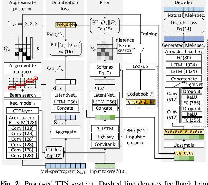 Figure 2 for End-to-End Text-to-Speech using Latent Duration based on VQ-VAE