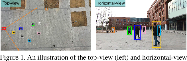 Figure 1 for Multiple Human Association between Top and Horizontal Views by Matching Subjects' Spatial Distributions