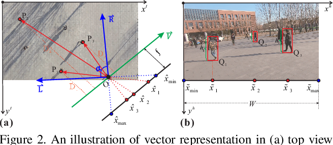 Figure 3 for Multiple Human Association between Top and Horizontal Views by Matching Subjects' Spatial Distributions
