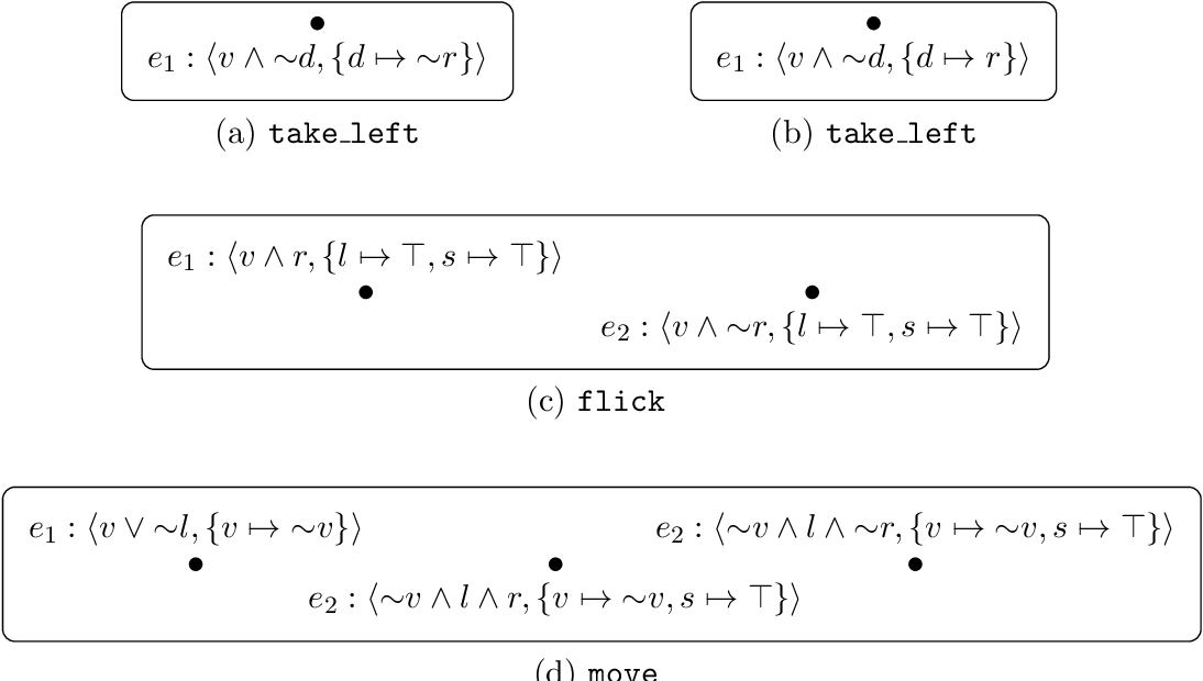 Figure 2 for Dynamic Epistemic Logic with ASP Updates: Application to Conditional Planning