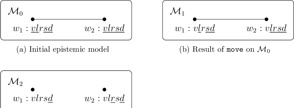 Figure 1 for Dynamic Epistemic Logic with ASP Updates: Application to Conditional Planning