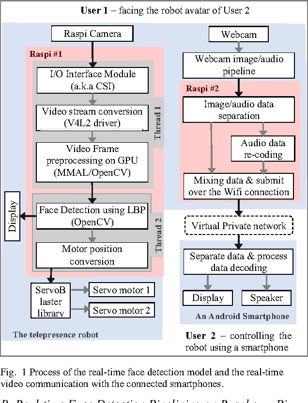 Figure 1 from Accelerating real-time face detection on a