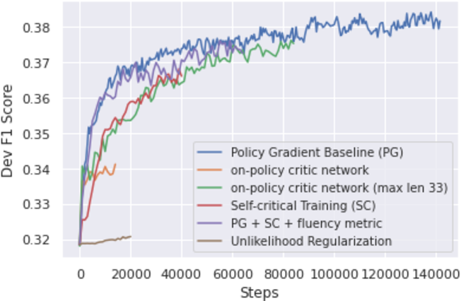 Figure 1 for Exploring Fluent Query Reformulations with Text-to-Text Transformers and Reinforcement Learning
