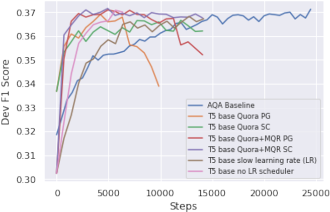 Figure 3 for Exploring Fluent Query Reformulations with Text-to-Text Transformers and Reinforcement Learning