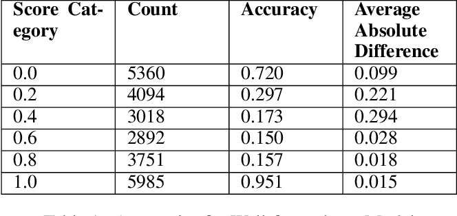 Figure 2 for Exploring Fluent Query Reformulations with Text-to-Text Transformers and Reinforcement Learning