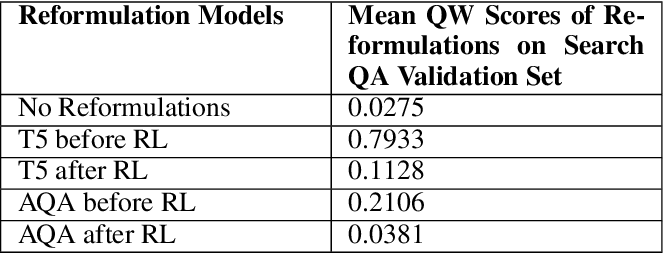 Figure 4 for Exploring Fluent Query Reformulations with Text-to-Text Transformers and Reinforcement Learning