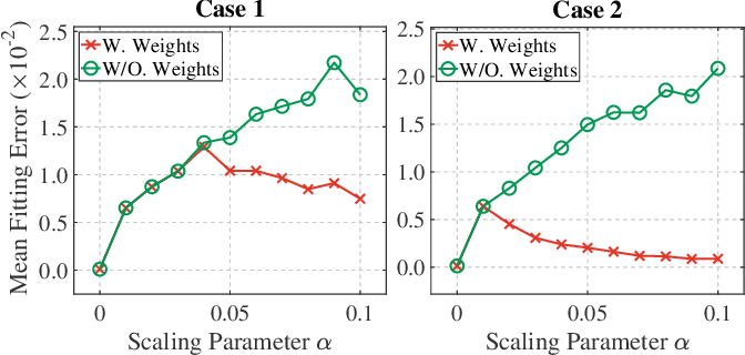 Figure 2 for MLOD: Awareness of Extrinsic Perturbation in Multi-LiDAR 3D Object Detection for Autonomous Driving
