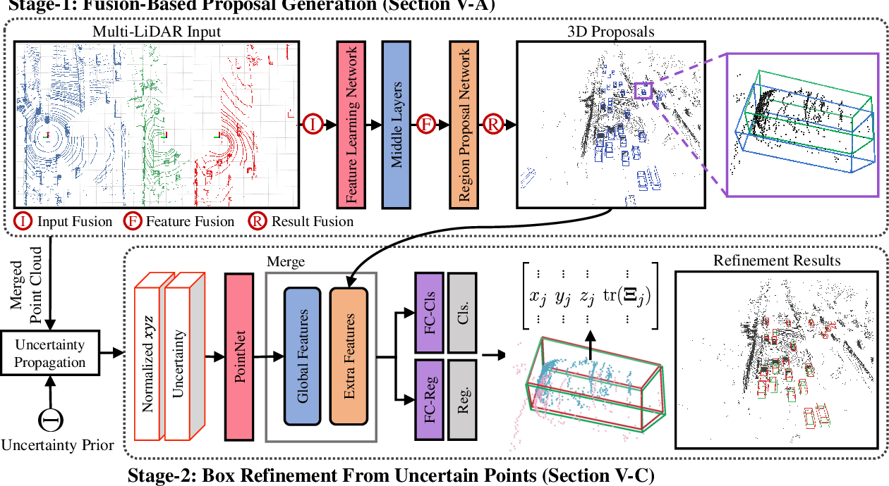 Figure 3 for MLOD: Awareness of Extrinsic Perturbation in Multi-LiDAR 3D Object Detection for Autonomous Driving
