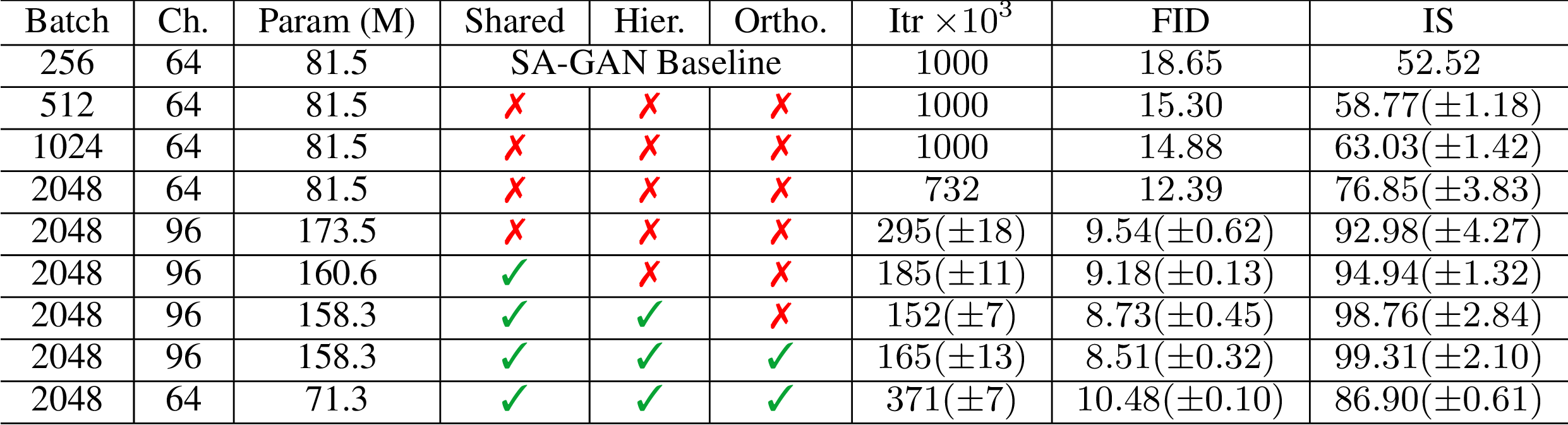 Figure 4 for Self-Attention Generative Adversarial Networks