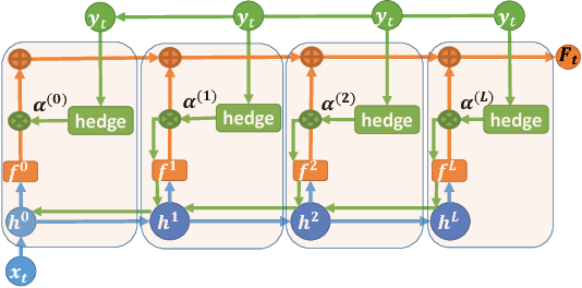 Figure 1 for Online Deep Learning: Learning Deep Neural Networks on the Fly
