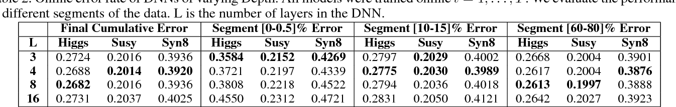 Figure 3 for Online Deep Learning: Learning Deep Neural Networks on the Fly
