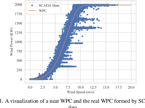 Figure 1 for Generative Wind Power Curve Modeling Via Machine Vision: A Self-learning Deep Convolutional Network Based Method