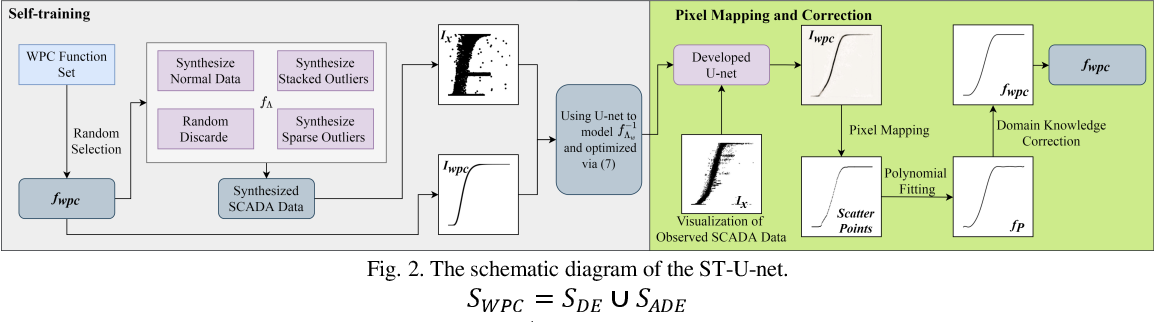 Figure 2 for Generative Wind Power Curve Modeling Via Machine Vision: A Self-learning Deep Convolutional Network Based Method
