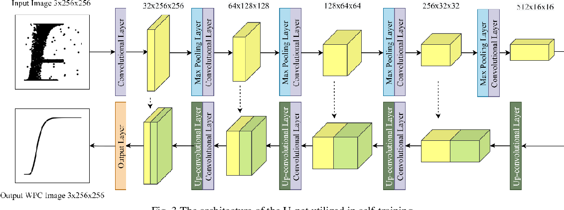 Figure 3 for Generative Wind Power Curve Modeling Via Machine Vision: A Self-learning Deep Convolutional Network Based Method