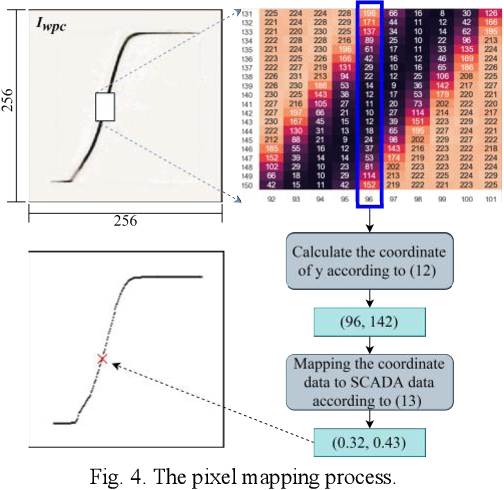 Figure 4 for Generative Wind Power Curve Modeling Via Machine Vision: A Self-learning Deep Convolutional Network Based Method