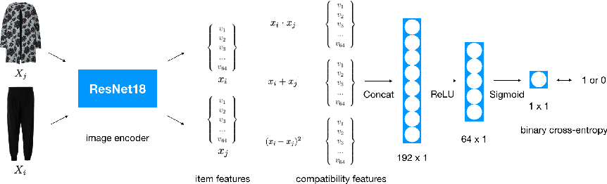 Figure 2 for Using Discriminative Methods to Learn Fashion Compatibility Across Datasets