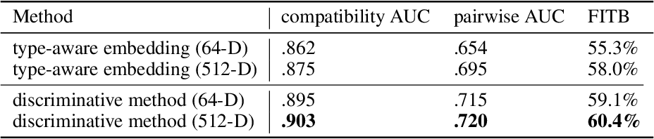 Figure 3 for Using Discriminative Methods to Learn Fashion Compatibility Across Datasets