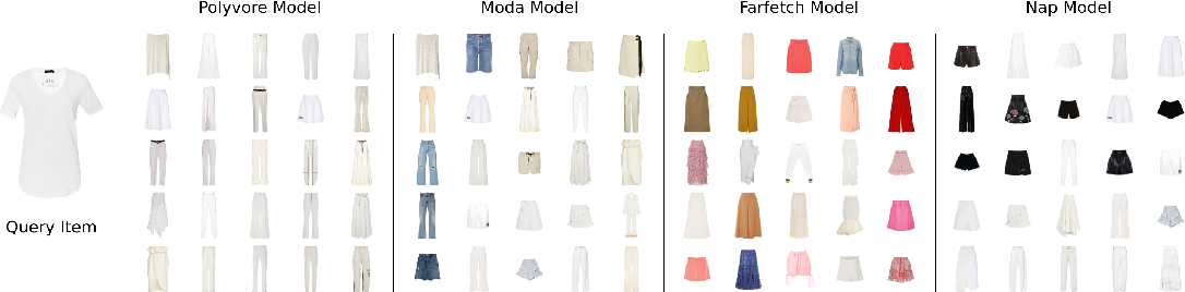 Figure 4 for Using Discriminative Methods to Learn Fashion Compatibility Across Datasets