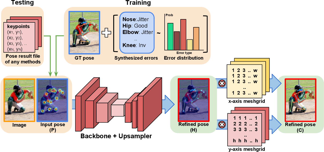 Figure 3 for PoseFix: Model-agnostic General Human Pose Refinement Network