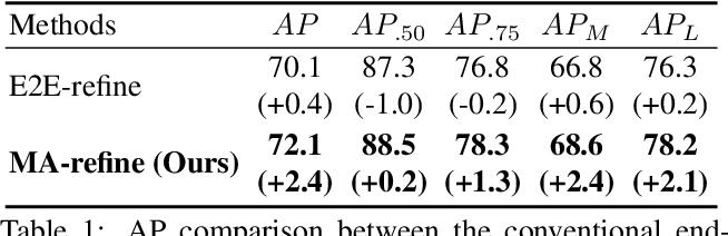 Figure 2 for PoseFix: Model-agnostic General Human Pose Refinement Network