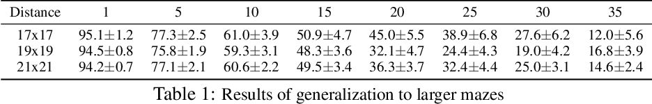 Figure 2 for Hierarchical Robot Navigation in Novel Environments using Rough 2-D Maps