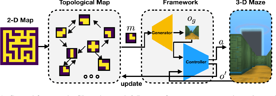 Figure 1 for Hierarchical Robot Navigation in Novel Environments using Rough 2-D Maps