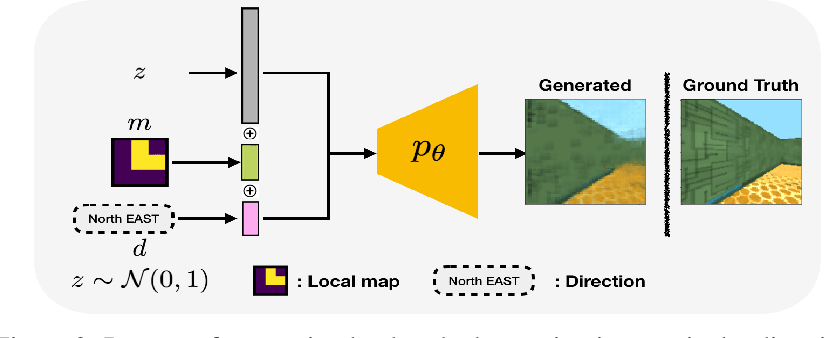 Figure 3 for Hierarchical Robot Navigation in Novel Environments using Rough 2-D Maps