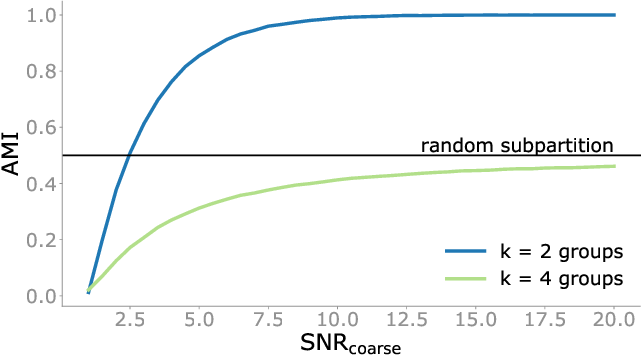 Figure 1 for Detectability of hierarchical communities in networks