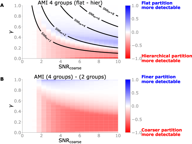 Figure 2 for Detectability of hierarchical communities in networks