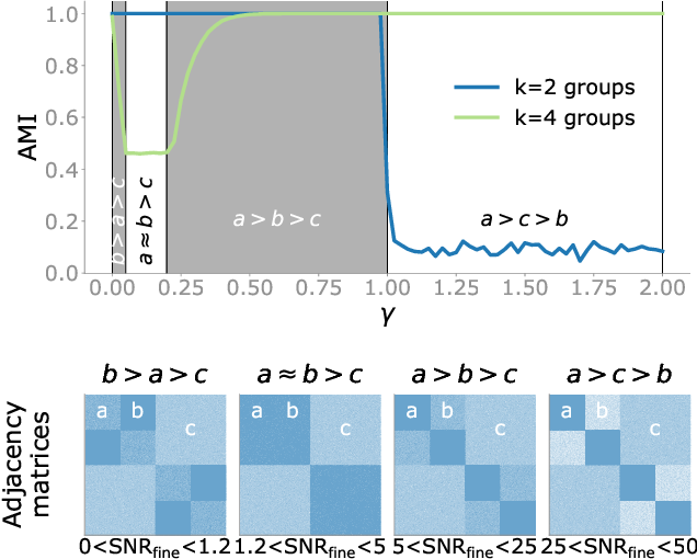 Figure 3 for Detectability of hierarchical communities in networks