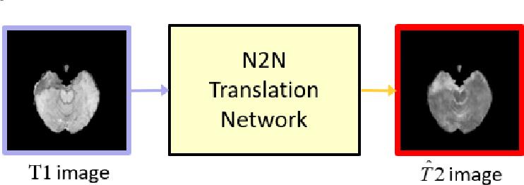 Figure 3 for MRI Cross-Modality NeuroImage-to-NeuroImage Translation
