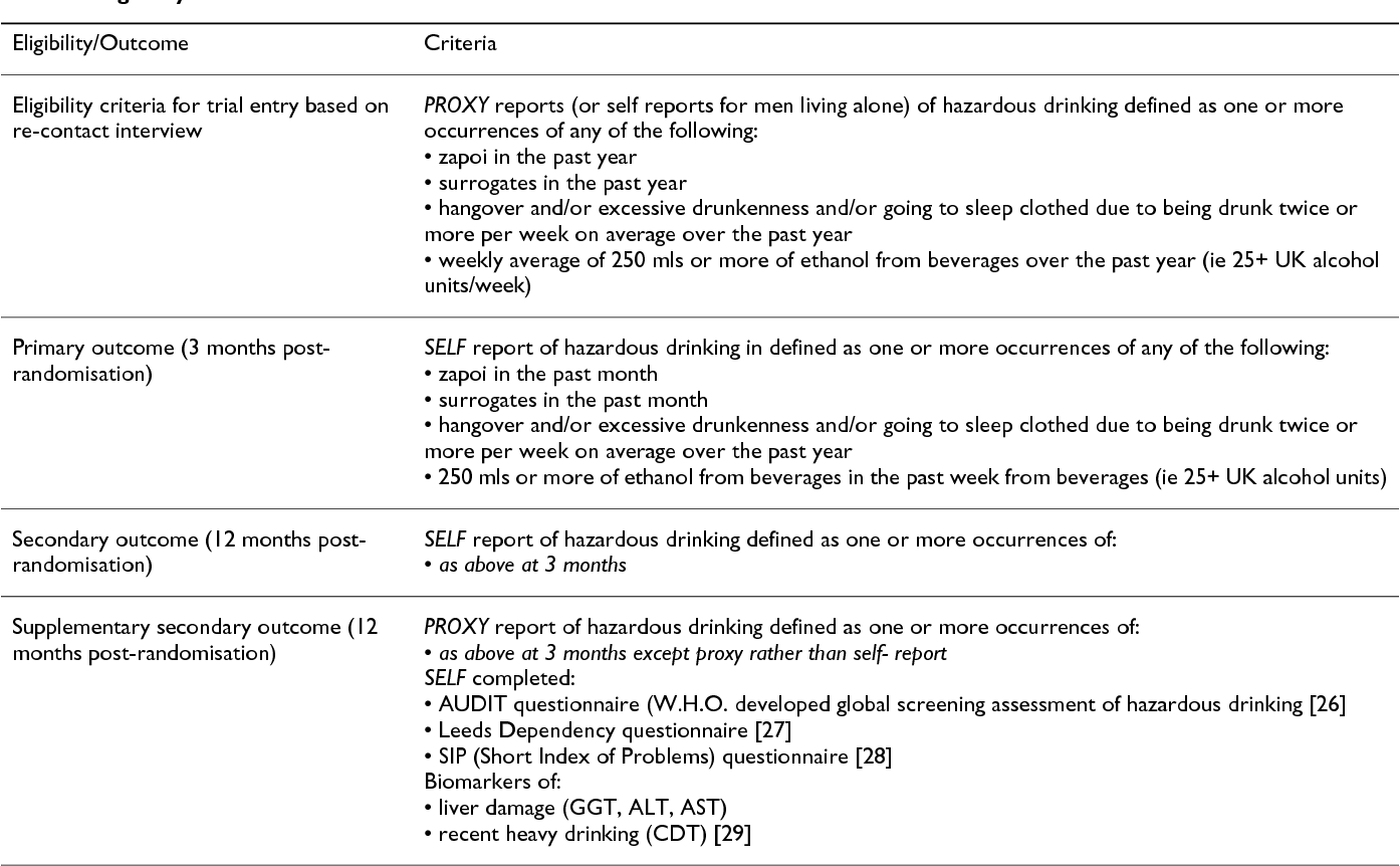 table 1 from the him (health for izhevsk men) trial protocol