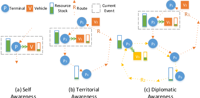 Figure 1 for A Cooperative Multi-Agent Reinforcement Learning Framework for Resource Balancing in Complex Logistics Network