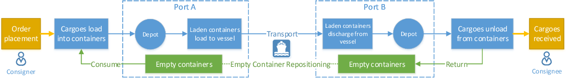 Figure 3 for A Cooperative Multi-Agent Reinforcement Learning Framework for Resource Balancing in Complex Logistics Network