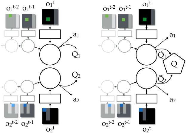 Figure 1 for Value-Decomposition Networks For Cooperative Multi-Agent Learning