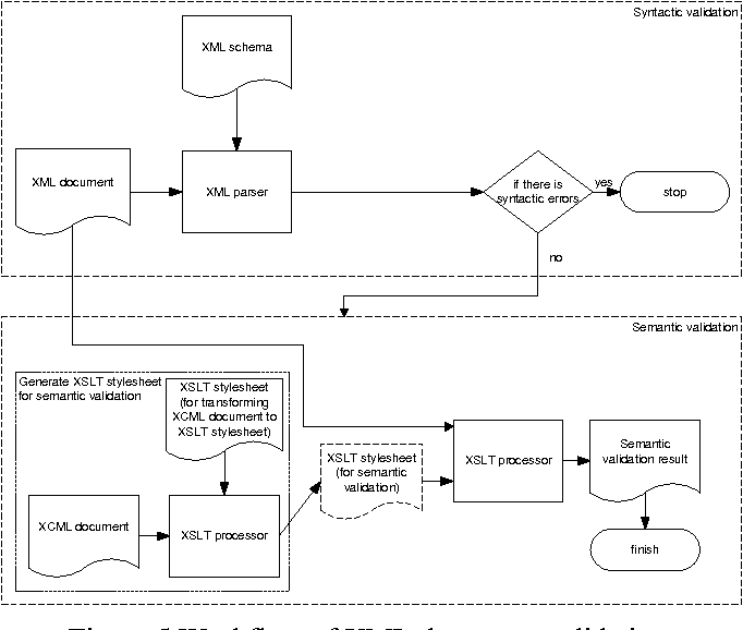 PDF] Visual Modeling of XML Constraints Based on a New