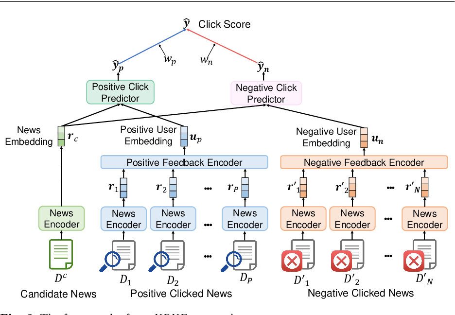 Figure 3 for Neural News Recommendation with Negative Feedback