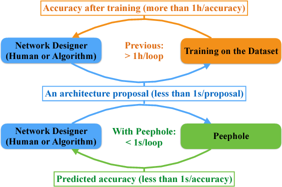 Figure 1 for Peephole: Predicting Network Performance Before Training