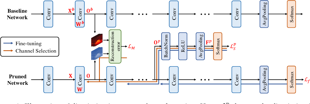 Figure 1 for Discrimination-aware Channel Pruning for Deep Neural Networks