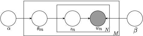 Figure 1 for Unsupervised Domain Discovery using Latent Dirichlet Allocation for Acoustic Modelling in Speech Recognition