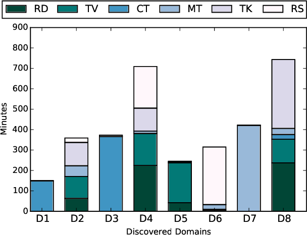 Figure 3 for Unsupervised Domain Discovery using Latent Dirichlet Allocation for Acoustic Modelling in Speech Recognition