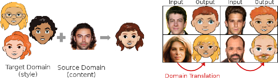 Figure 1 for XGAN: Unsupervised Image-to-Image Translation for Many-to-Many Mappings