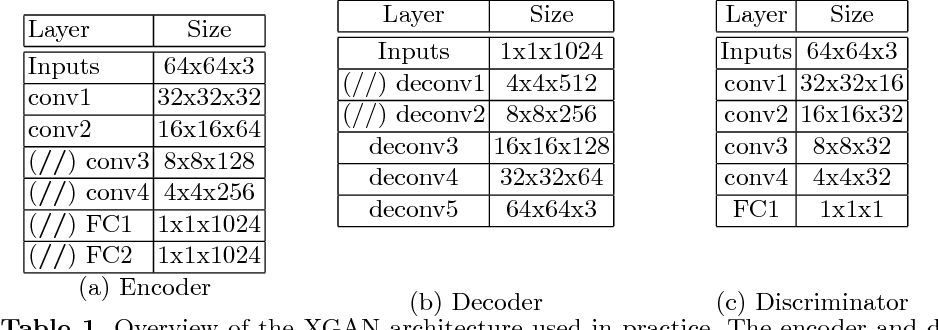 Figure 2 for XGAN: Unsupervised Image-to-Image Translation for Many-to-Many Mappings