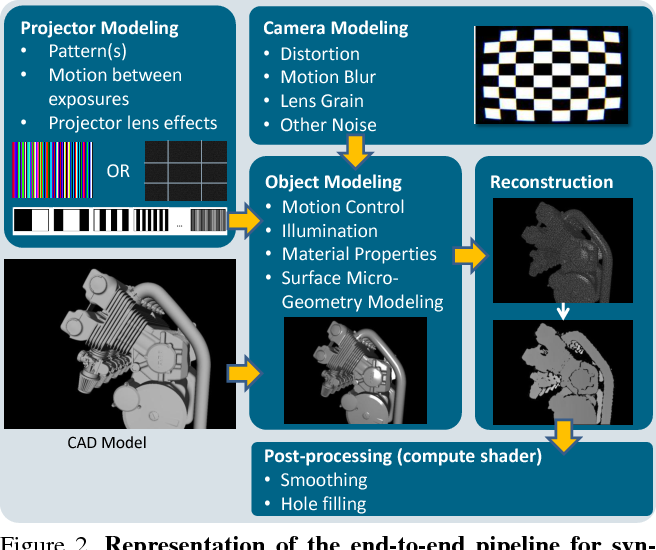 Figure 3 for DepthSynth: Real-Time Realistic Synthetic Data Generation from CAD Models for 2.5D Recognition