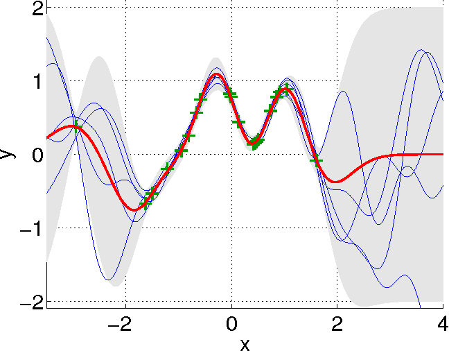 Figure 2 for Gaussian Processes for Nonlinear Signal Processing