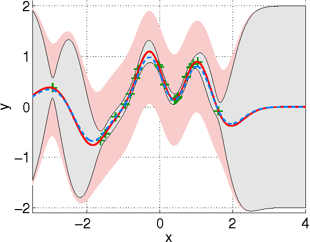 Figure 3 for Gaussian Processes for Nonlinear Signal Processing