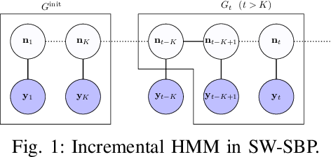 Figure 1 for Incremental inference of collective graphical models